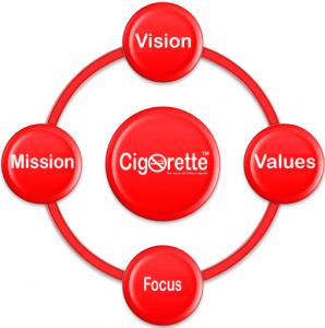 Cigorette® Inc: the vaper no.1 e-cigarettes and e-liquids choice - About us: our vision - our mission - our values