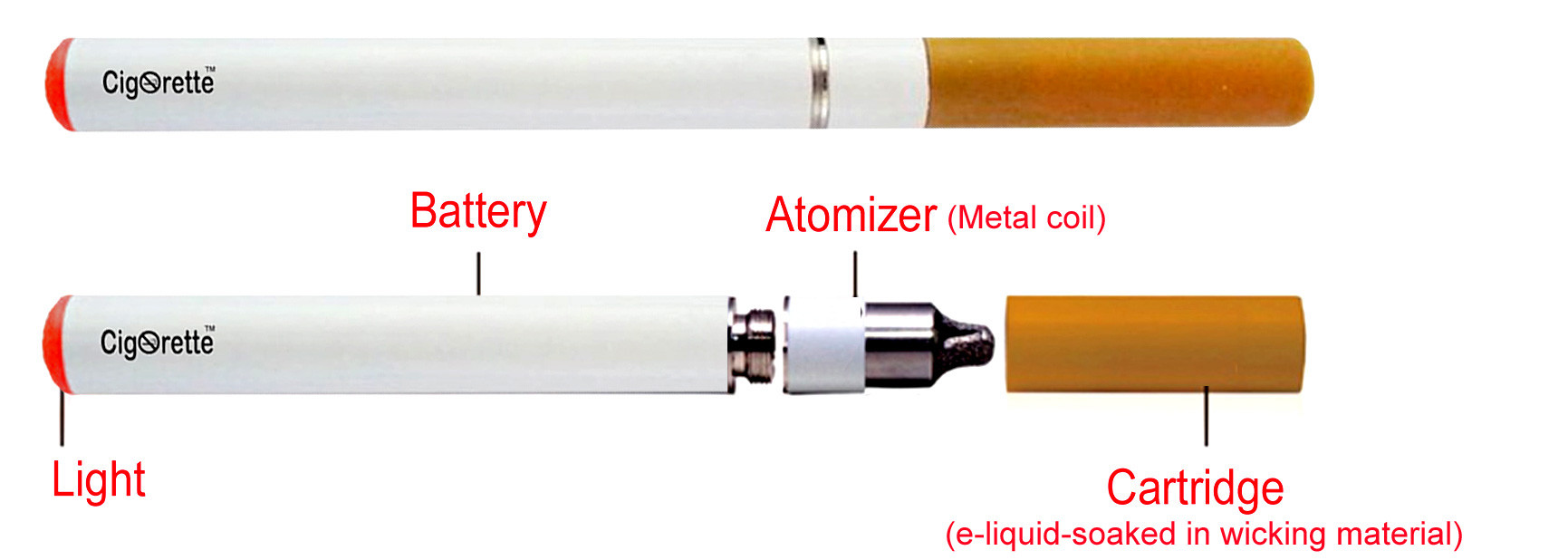 how e-cig operates ::: Cigorette Inc - Electronic Cigarettes and Liquids Canada
