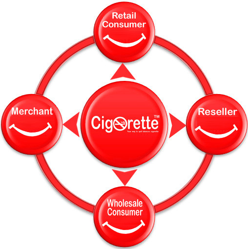How We Work - Cigorette Inc - Electronic Cigarette and eLiquid products Canada